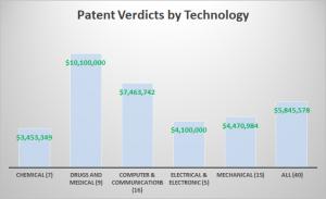 Single Damages Verdict, Multi-Patent Case | Fish